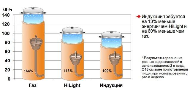Сравнение энергопотребления водонагревателя на индукции с другими