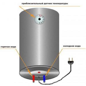 Обозначение датчика температуры и областей подключения горячей и холодной воды к бойлеру