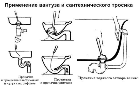 Схематичная инструкция применения вантуза и сантехнического троса