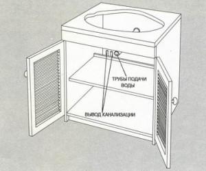 Важный момент подключения раковины к канализации, нужно чтобы трубы проходили в шкафчике