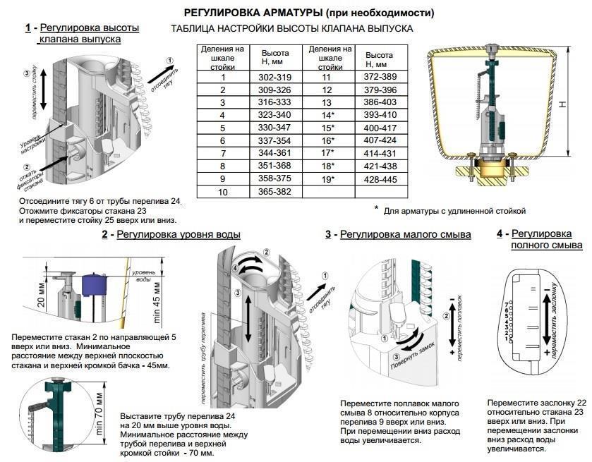 Схема регулировки арматуры