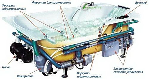Схема устройства гидромассажной ванны