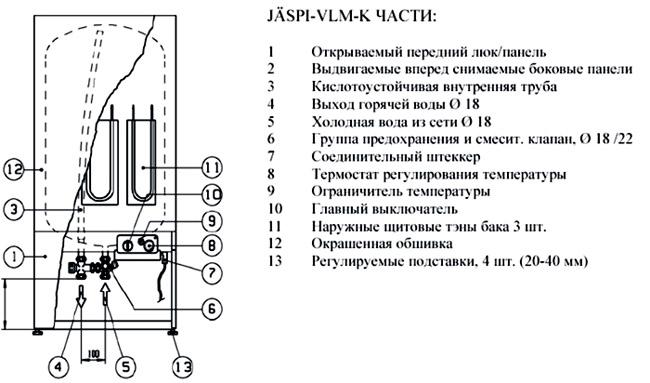 Схема типичного водонагревателя на электричестве в разрезе