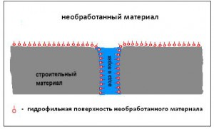Схема, почему нужно обрабатывать стены эмульсией, т.к. иначе, в порах стены будет скапливаться вода и образовываться грибок