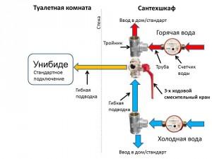 Схема подключения любого гигиенического душа к стояку