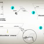 Схема оклейки потолочной плитки от светильника