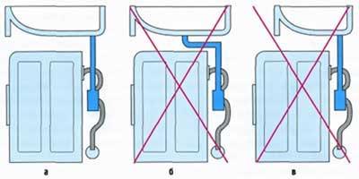 Схема правильного подключения раковины над стиральной машинкой