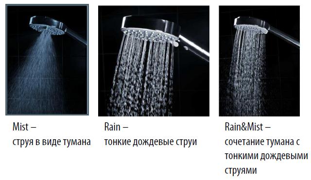 Типы водяных потоков, которые способны создать лейки