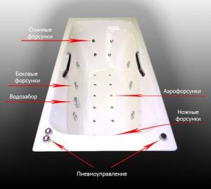 Устройство гидромассажной ванны из чугуна