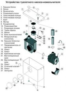 Устройство туалетного насоса-измельчителя