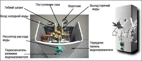 Внутренности водонагревателей на газу