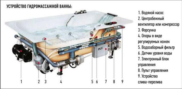 выбрать гидромассажные ванны: