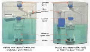 2 устройства механизма сливных бачков унитазов