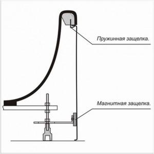 Схема крепления магнитного экрана