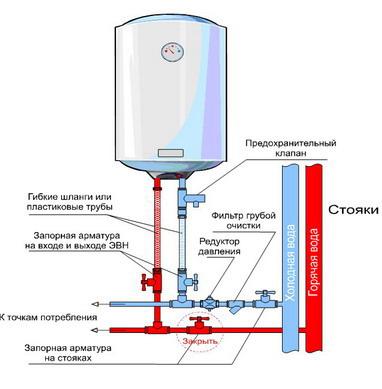 Схема монтажа водонагревателя