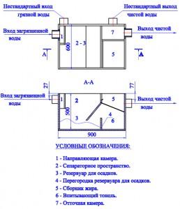 Схема внутренностей жироуловителя