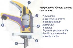 Фотография устройства однорычажного смесителя