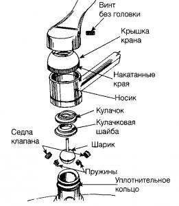 Устройство рычага смесителя