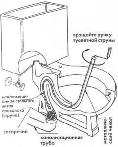 Схема правильного применения сантехнического троса для прочистки засора
