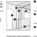 Монтаж панелей шаг 6: перечень всех материалов для обшивки