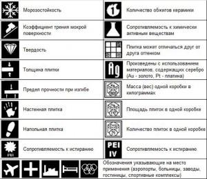 Фото обозначений характеристик и свойств плитки