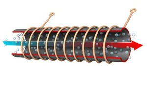 Принцип работы индукционного водонагревателя: индукционная обмотка нагревает поверхность канала, по которому проходит водоснабжение, вследствие чего вода нагревается