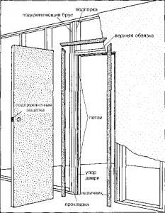 Схема правильного устройства дверного проема для монтажа стеклянной двери