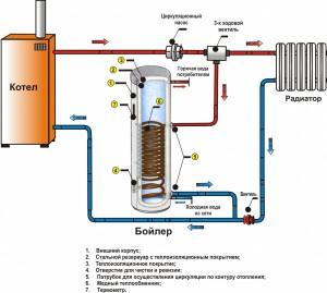 Фото правильной схемы подключения водонагревателя