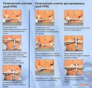 Схема правильного технического монтажа труб