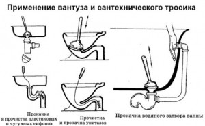 Фото схемы правильного применения вантуза при прочистке засоров