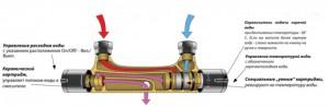 Принцип работы смесителей с термостатом
