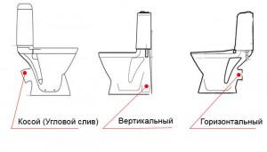 Схема всех видов слива унитазов