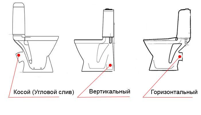 Схема всех видов слива