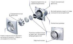 Устройство вентиляторов, для осуществления вытяжки в ванной