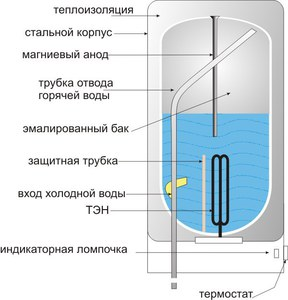 Фото устройства водонагревателя