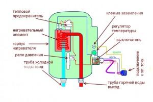 Схема правильного устройства самодельного бойлера с ТЭНом
