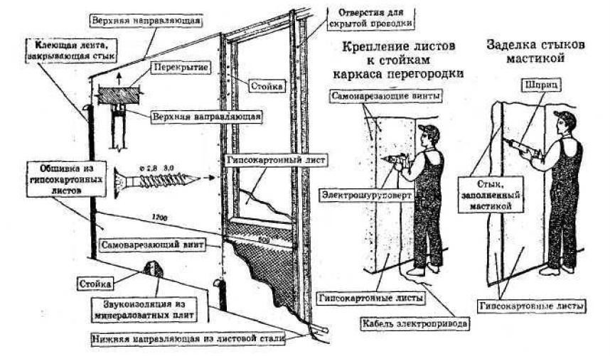 Схема монтажа гипсокартона без