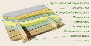 Схема правильной гидроизоляции