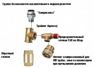 Схема всех составляющих безопасной эксплуатации водонагревателя