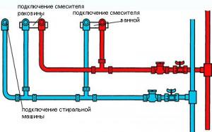 Схема правильной разводки труб