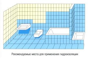 Рекомендуемые места гидроизоляции