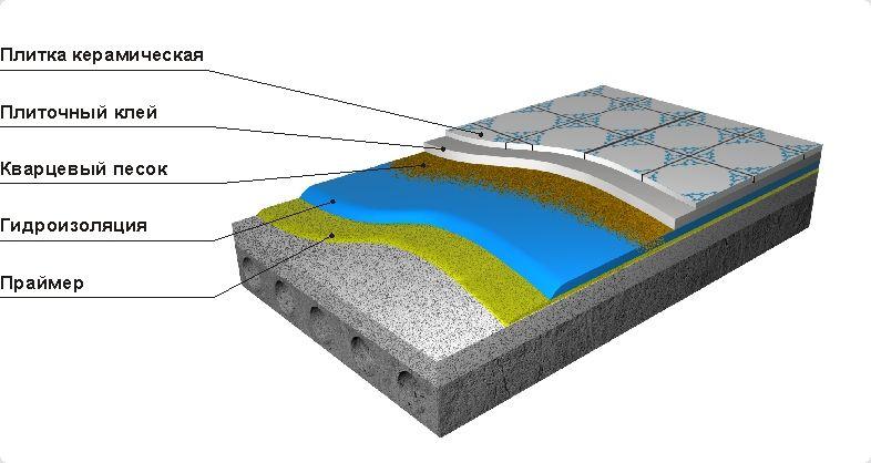 Плиточный клей в полимер