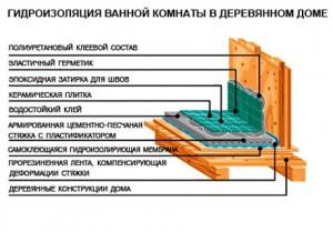 Фото схемы правильной гидроизоляции ванной комнаты в деревянном доме