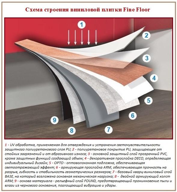 Схема строения стандартной плитки из винила
