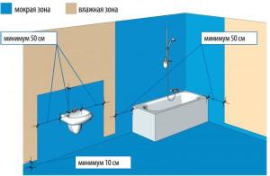 Схема рекомендуемых зон гидроизоляции