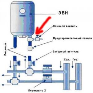 Схема устройства подключения бойлера