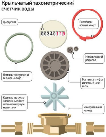 Схема устройства счетчиков