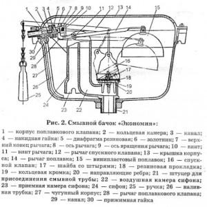 Схема устройства бачка для унитаза