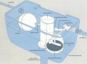 Устройство механизма бачка унитаза с поплавком