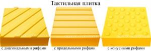 Фото схема каждого вида тактильных плит